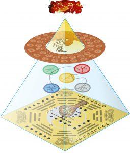 33-1 - Pyramide des alten Wissens